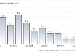 GDP – GROWTH RATE CHINA